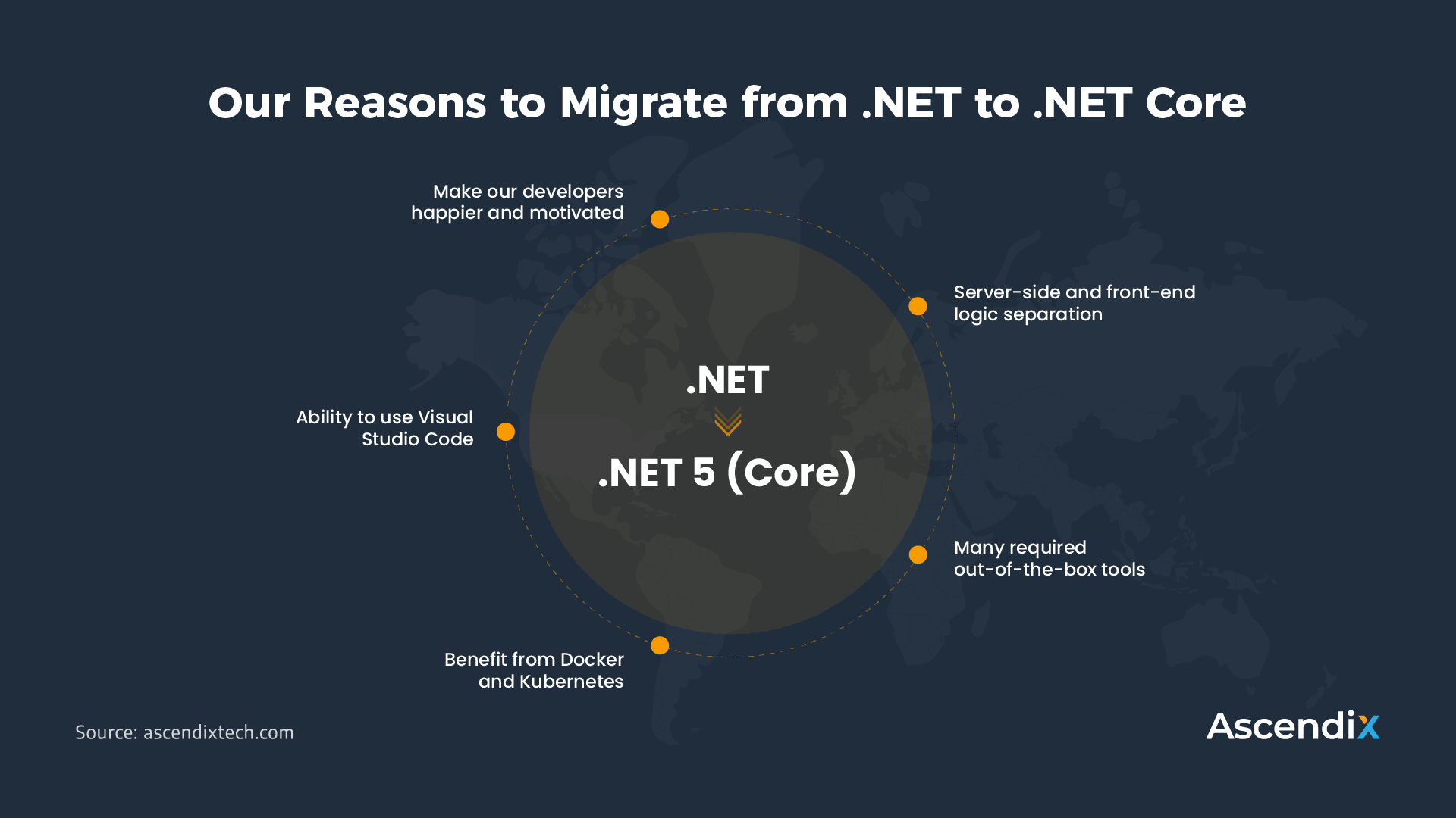 Our Reasons to Migrate from .NET to .NET Core (1)