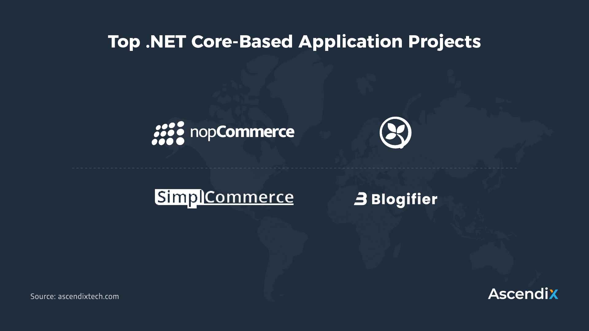 Top .NET Core-Based Application Projects