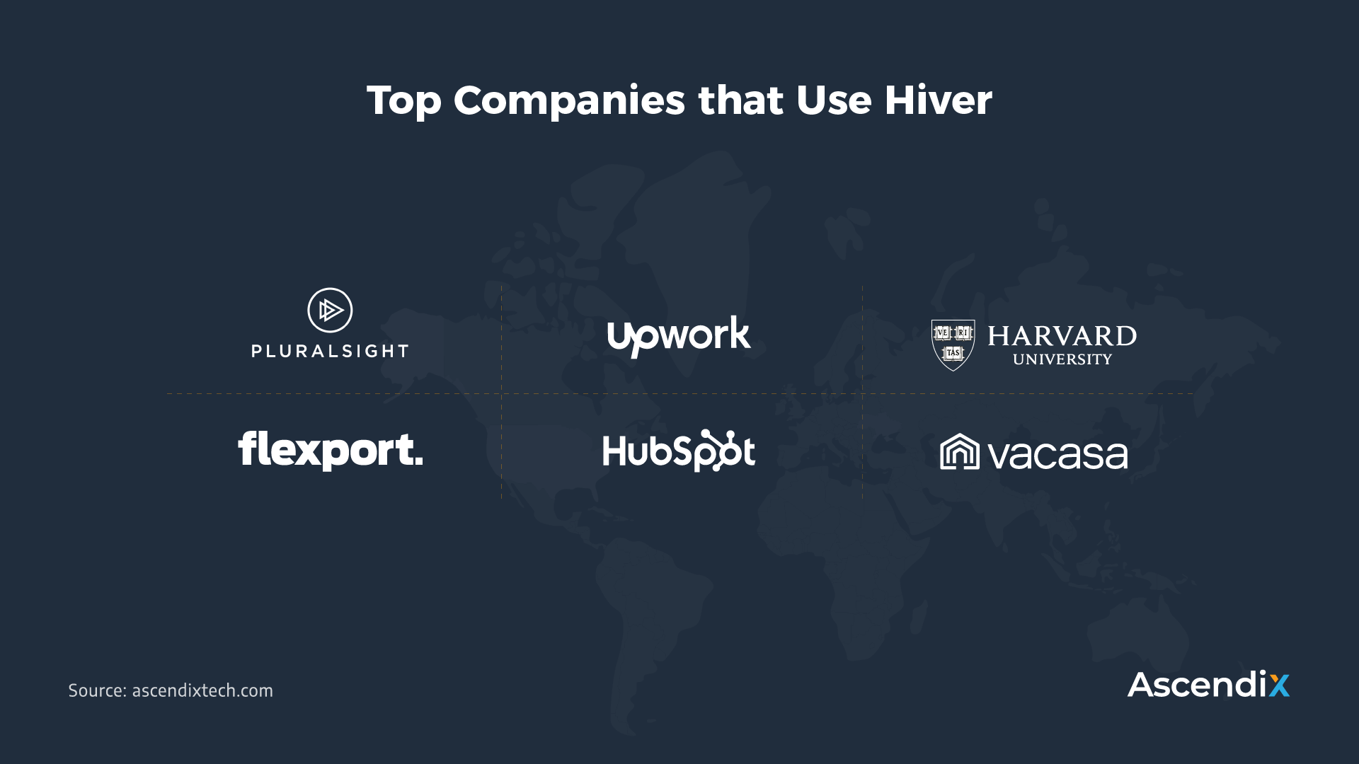 Top Companies that Use Hiver