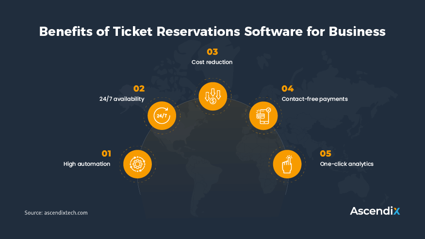 Benefits of Ticket Reservations Software for Business