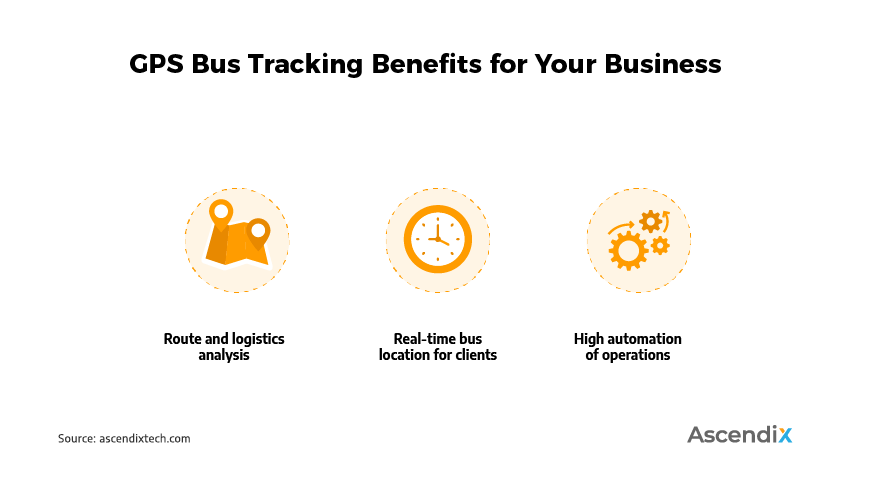 GPS Bus Tracking Benefits for Your Business