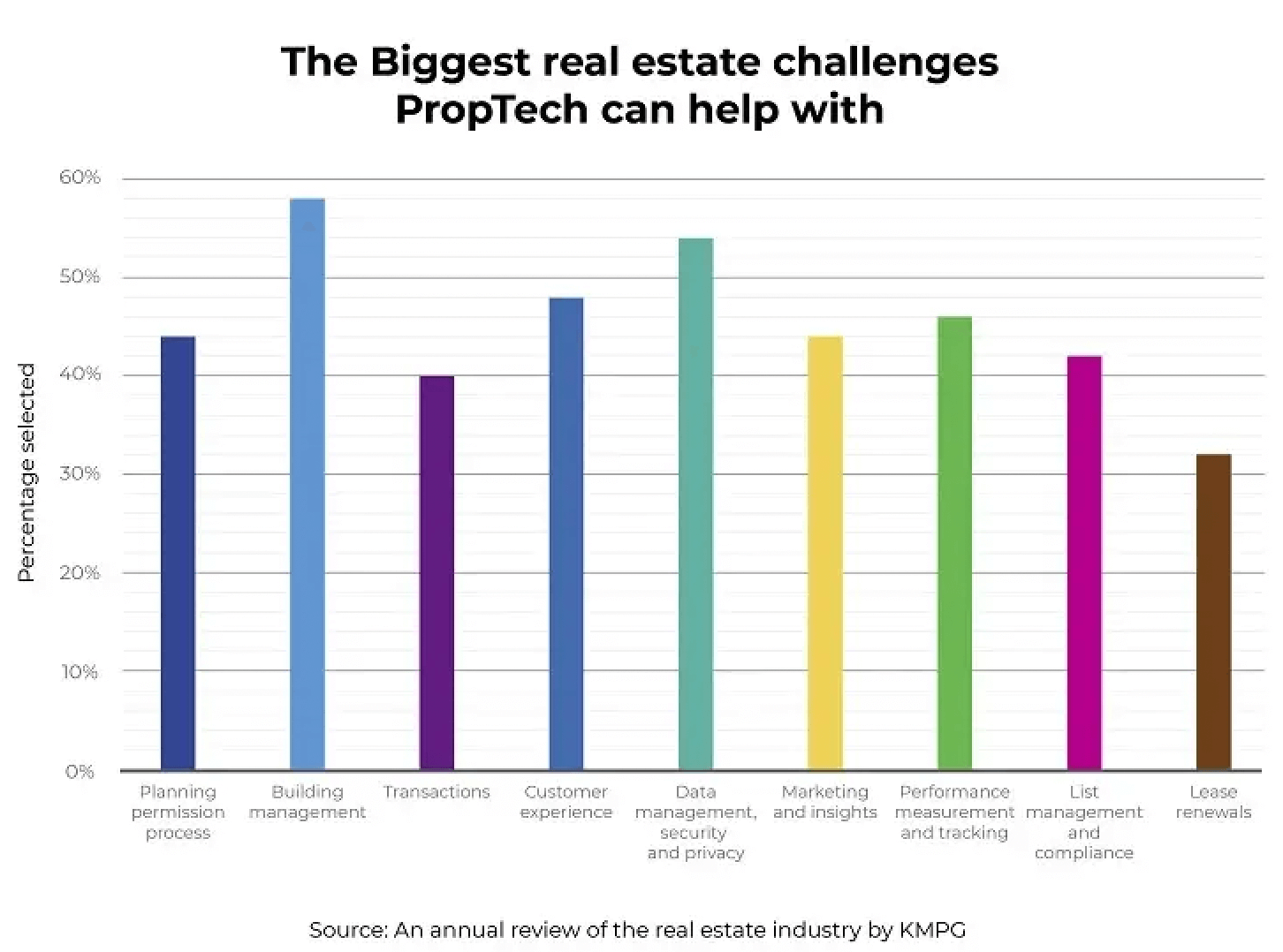 Biggest-real-estate-challenges-proptech-help-with