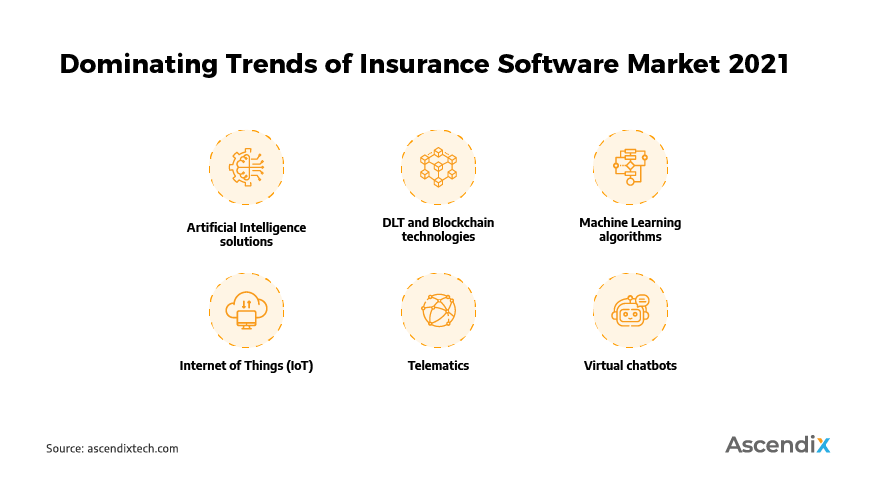 Dominating Trends of Insurance Software Market 2021 | Ascendix Tech