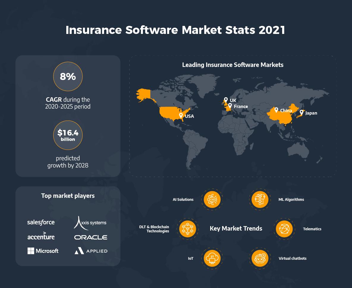 Insurance Software Market Stats 2021 | Ascendix Tech