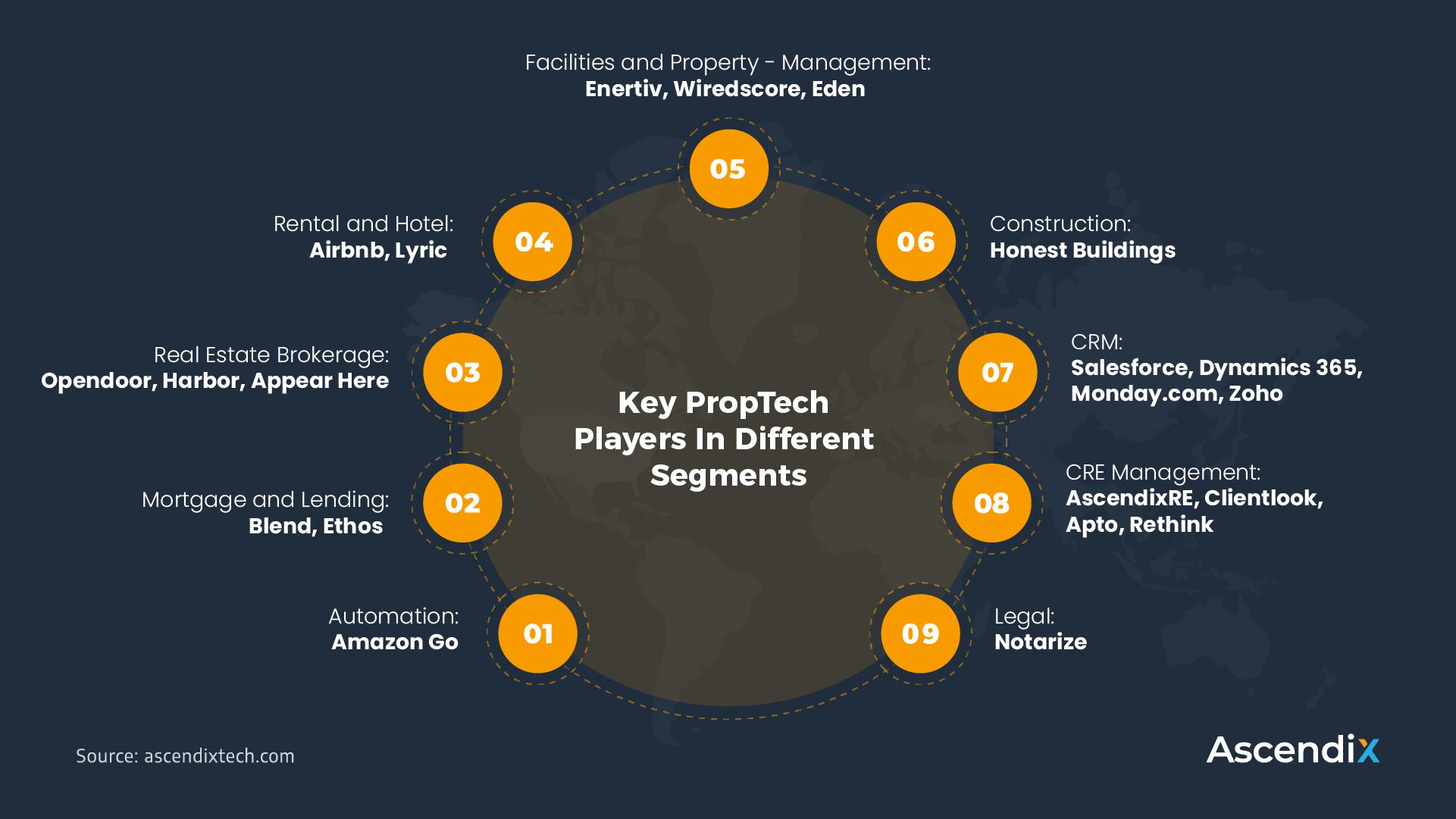 Key PropTech Players In Different Market Segments | Ascendix Tech