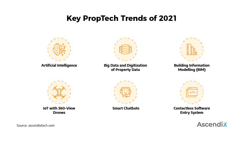 Key PropTech Trends of 2021 | Ascendix Tech