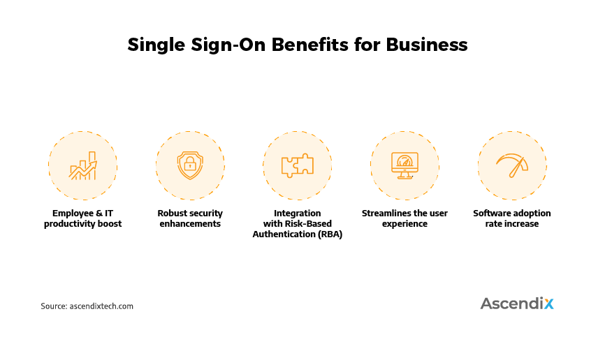 Single Sign-On Benefits for Business | Ascendix Tech
