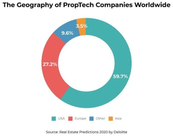 geography-proptech-companies-worldwide-deloitte
