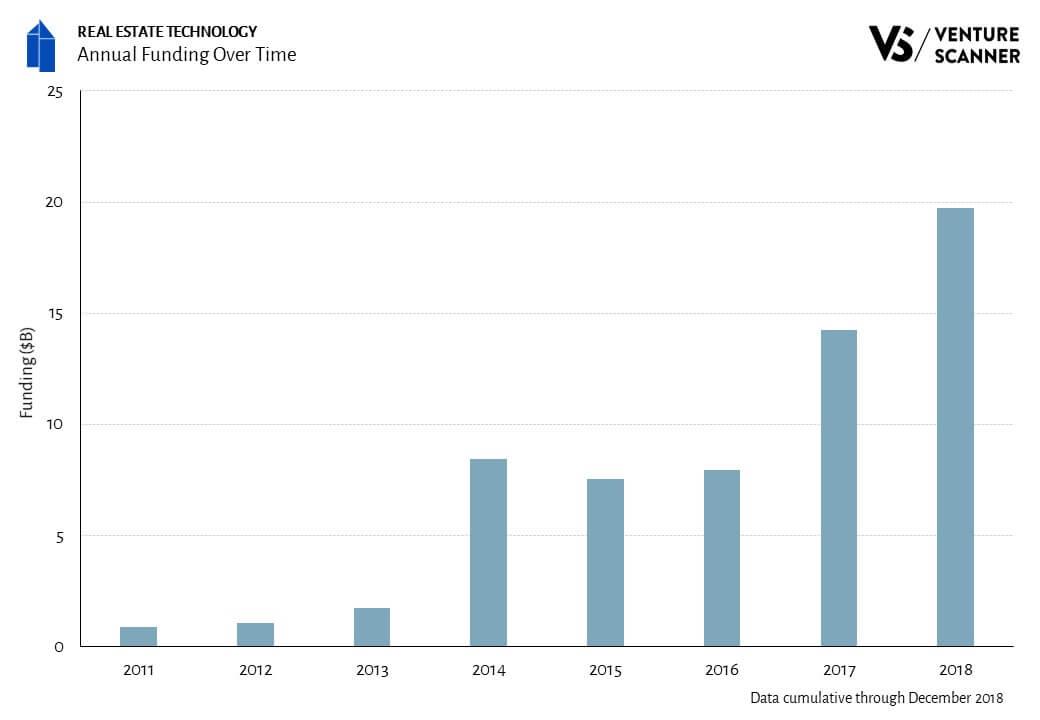 real-estate-funding-over-time-venturescanner