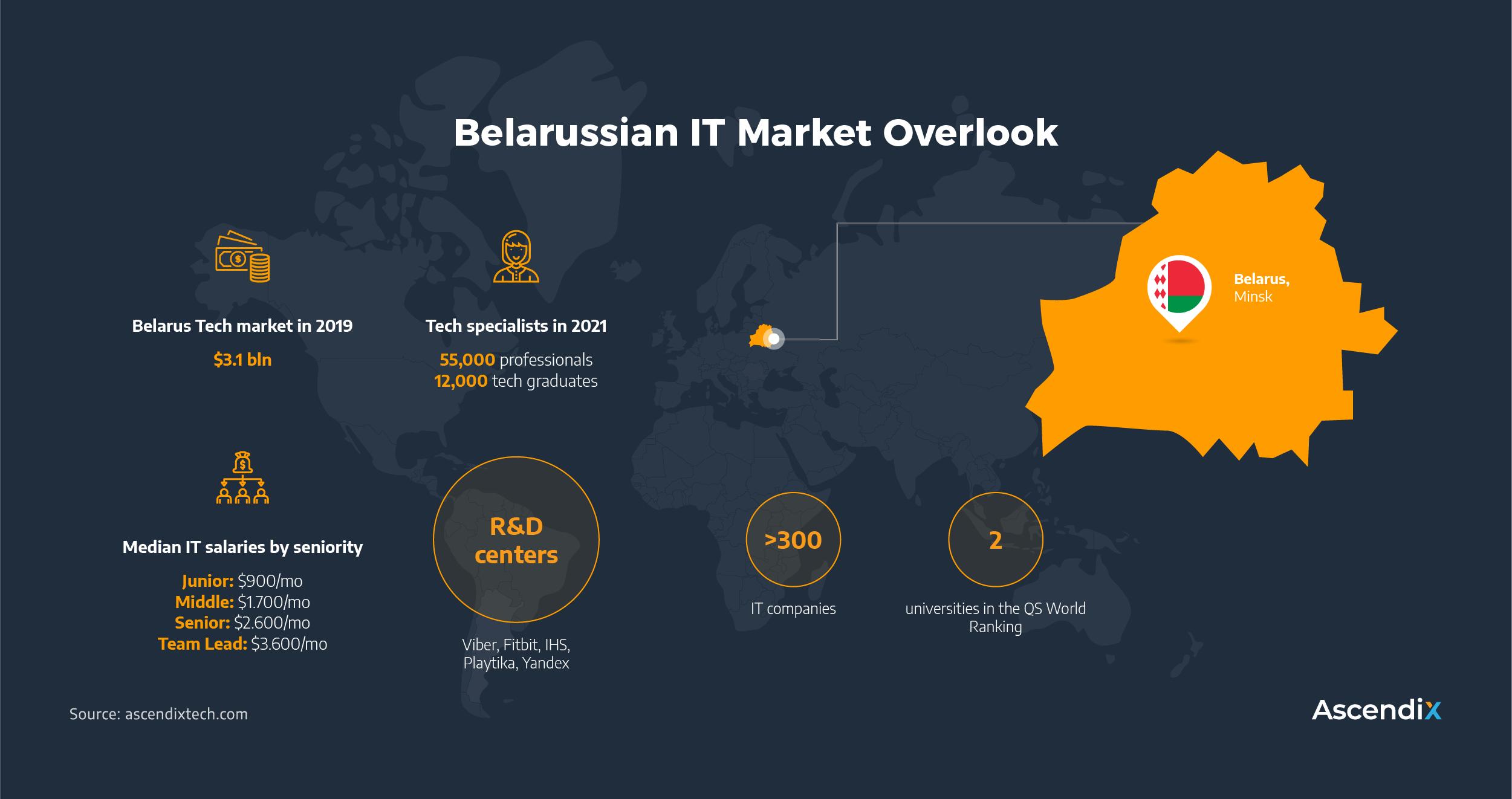 Belarussian IT Market Overlook | Ascendix Tech