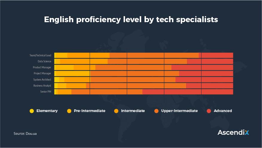 English proficiency level by tech specialists   Ascendix Tech