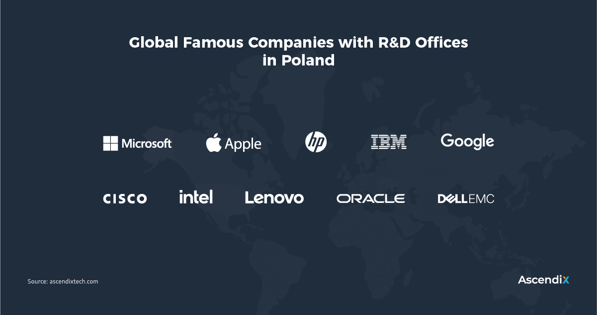 Global Famous Companies with R&D Offices in Poland | Ascendix Tech