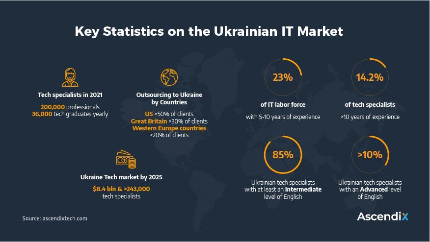 Key Statistics on the Ukrainian IT Market | Ascendix Tech