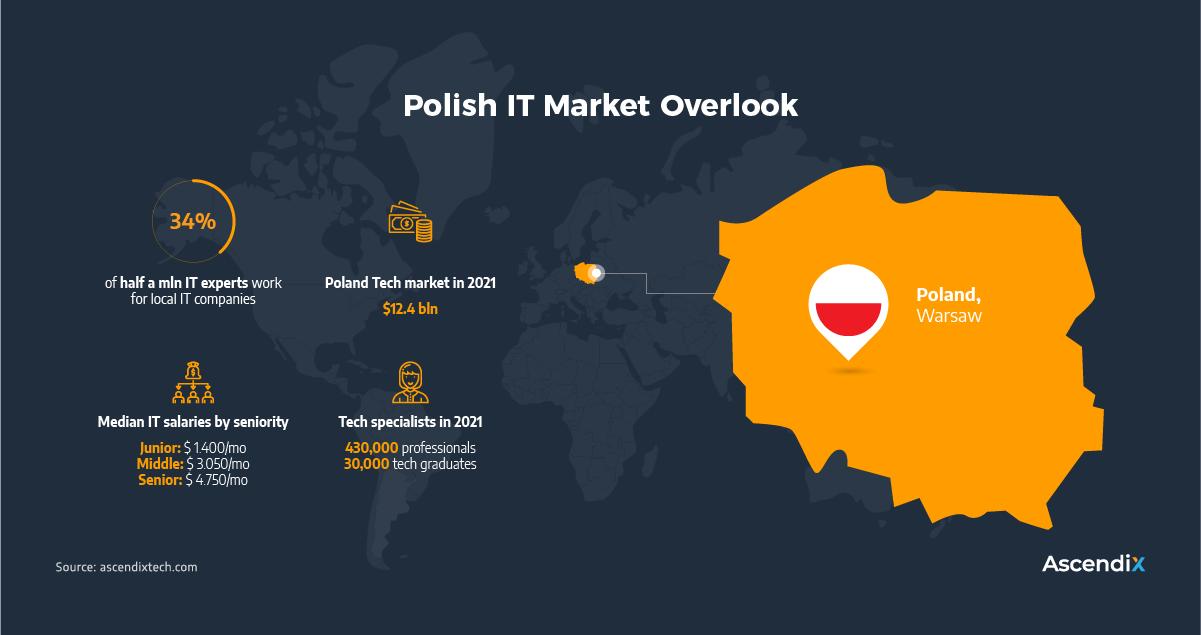 Polish IT Market Overlook | Ascendix Tech