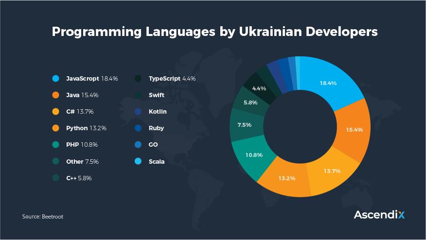 Programming Languages by Ukrainian Developers   Ascendix Tech