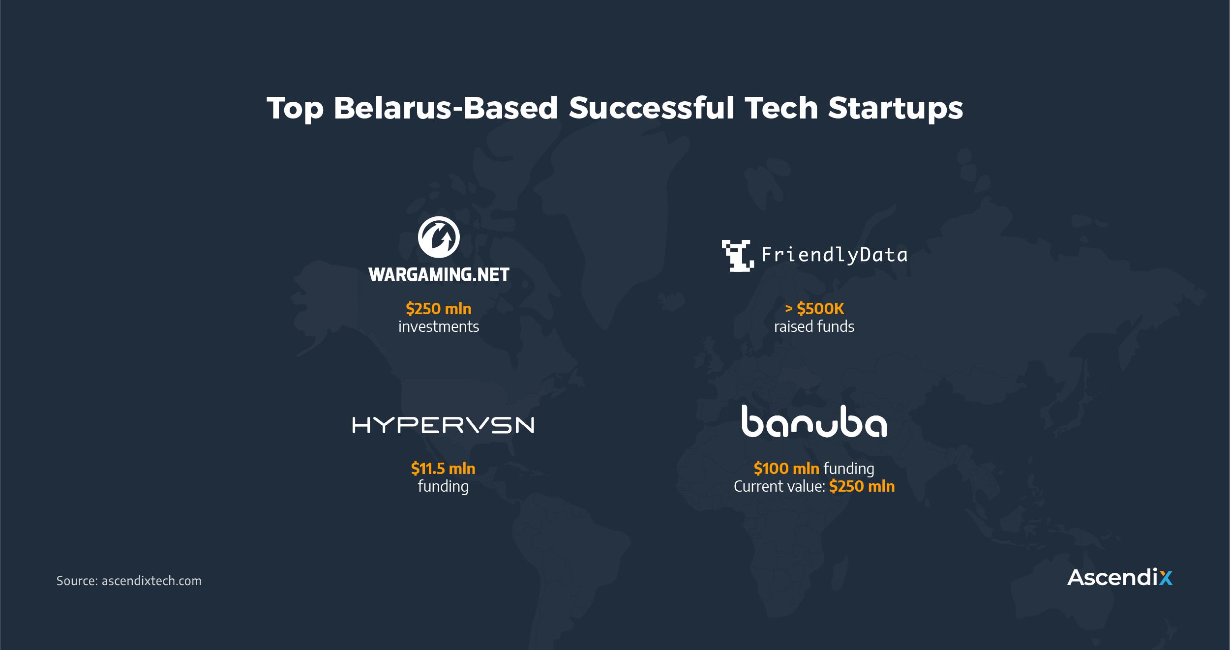 Top Belarus-Based Successful Tech Startups | Ascendix Tech