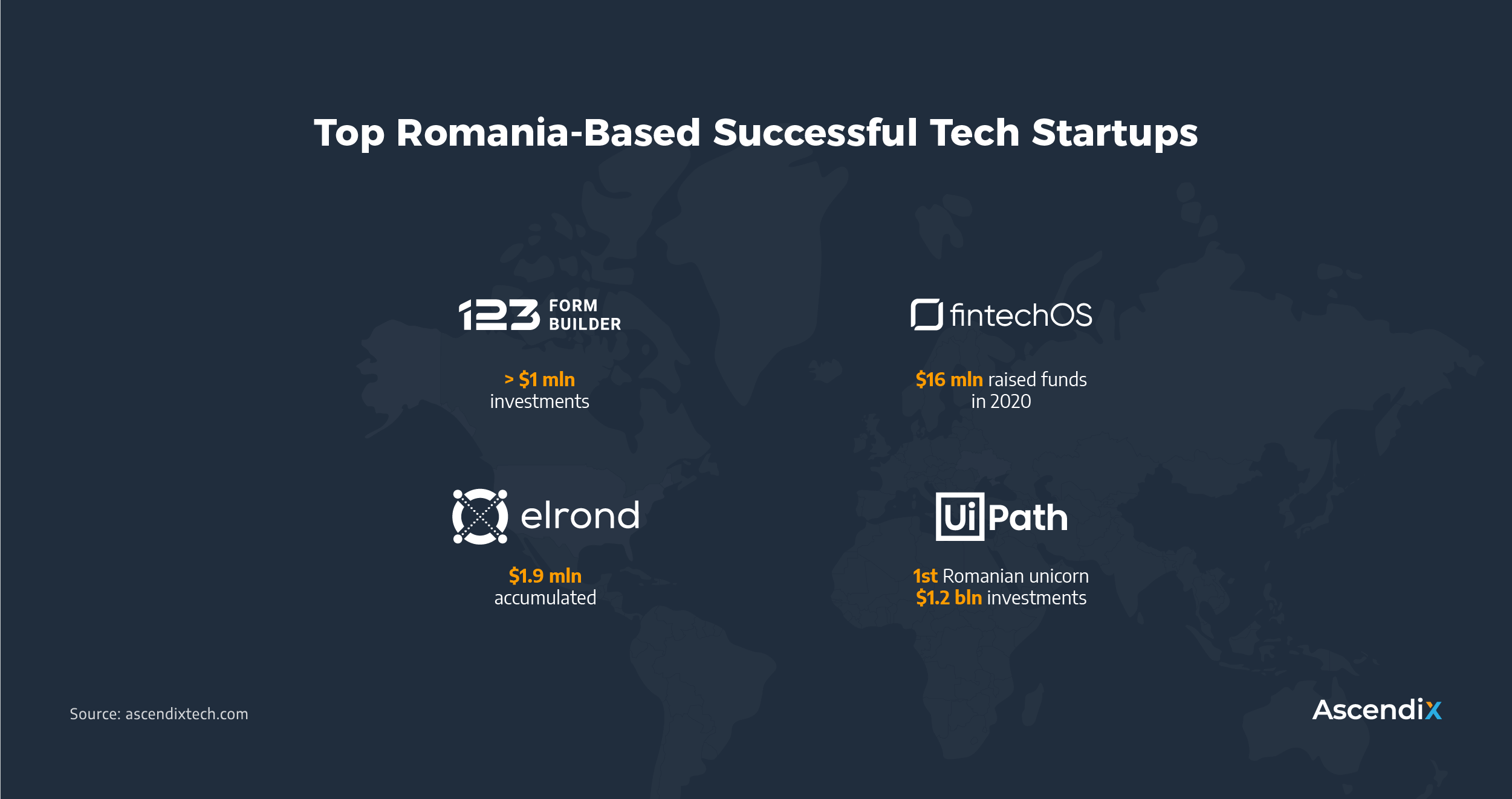 Top Romania-Based Successful Tech Startups | Ascendix Tech