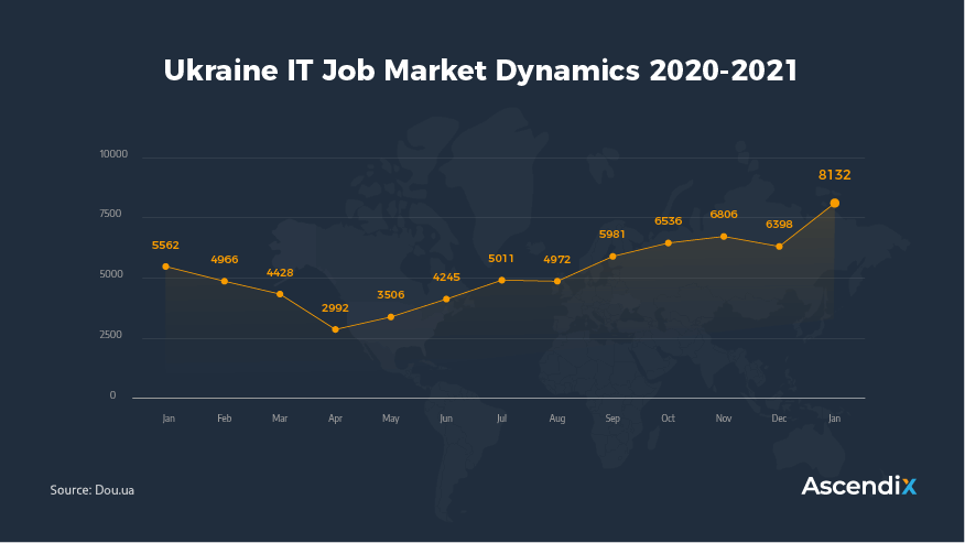 Ukraine IT Job Market Dynamics 2020-2021   Ascendix Tech