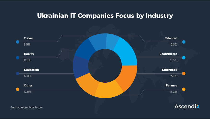 Ukrainian IT Companies Focus by Industry   Ascendix Tech