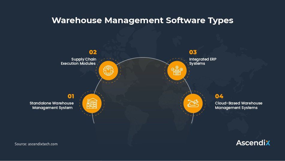 Warehouse Management Software Types
