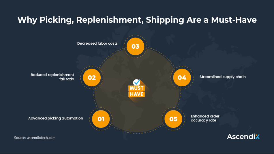 Why Picking, Replenishment, Shipping Are a Must-Have