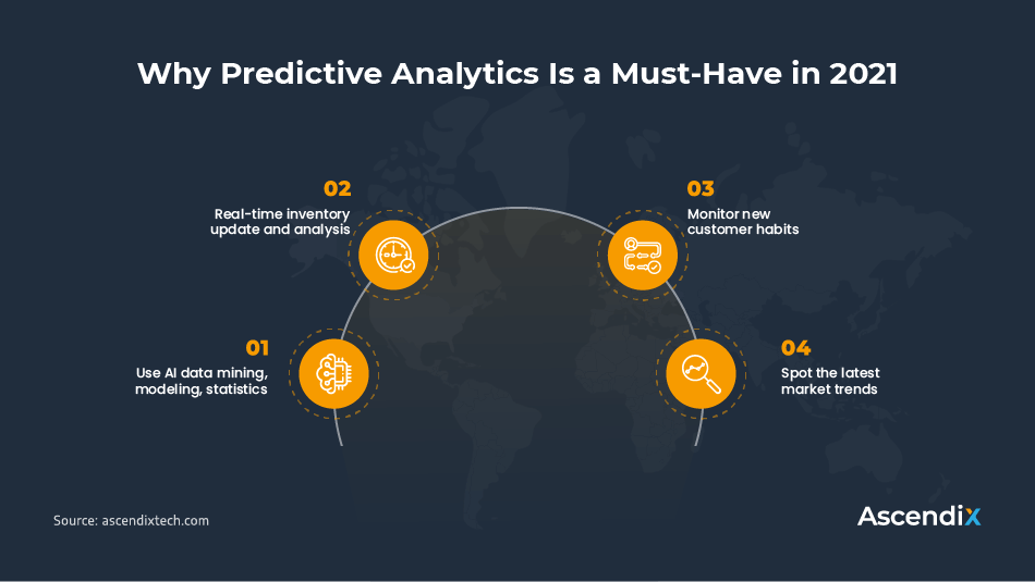 Why Predictive Analytics Is a Must-Have in 2021