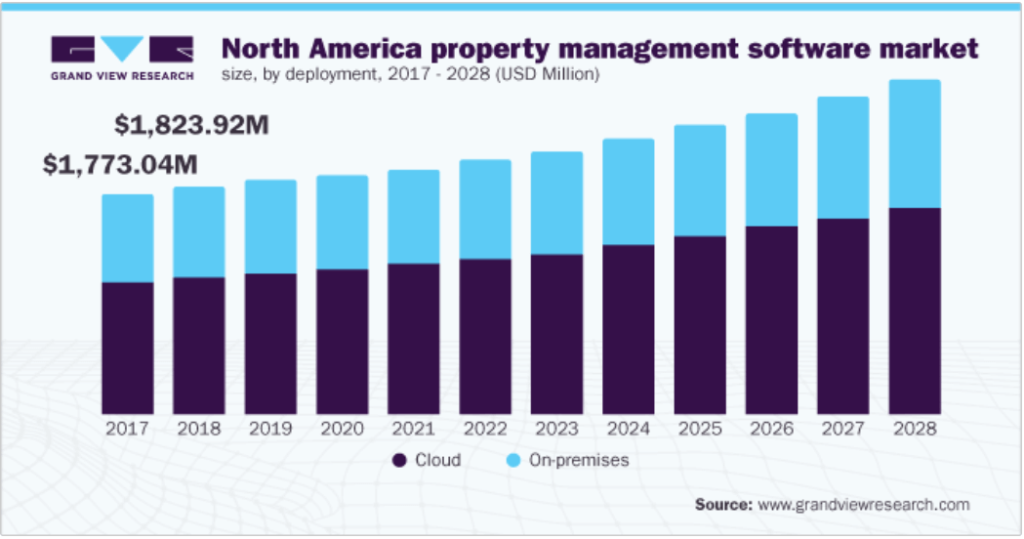 North America property management software market
