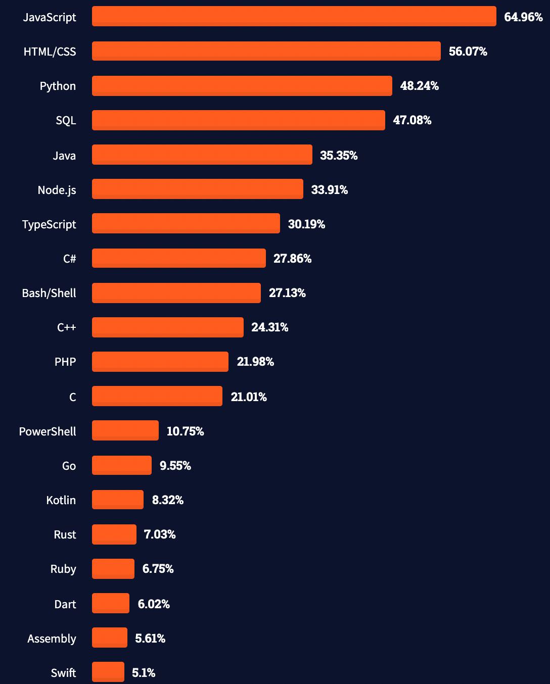stackoverflow-developer-survey-2021