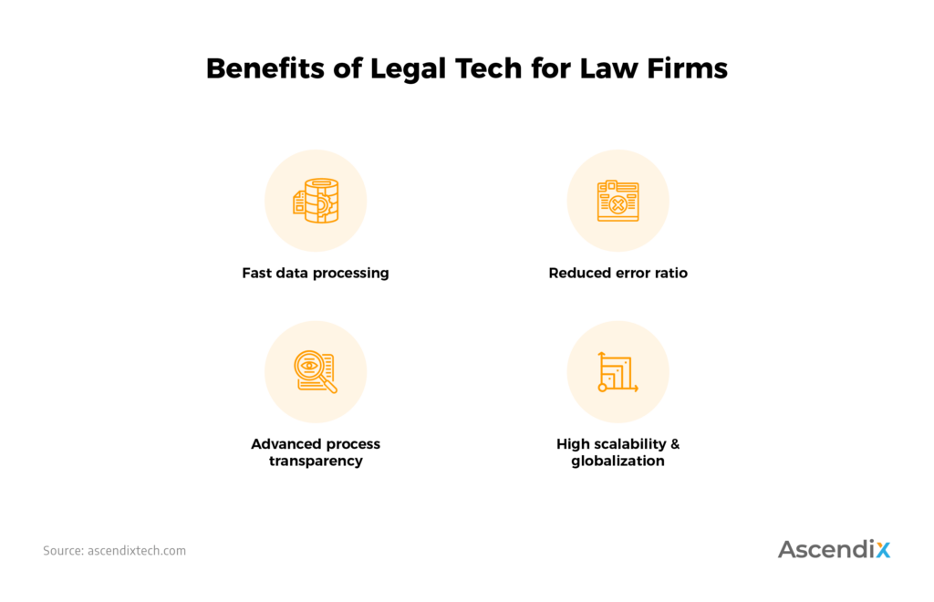 Benefits of Legal Tech for Law Firms