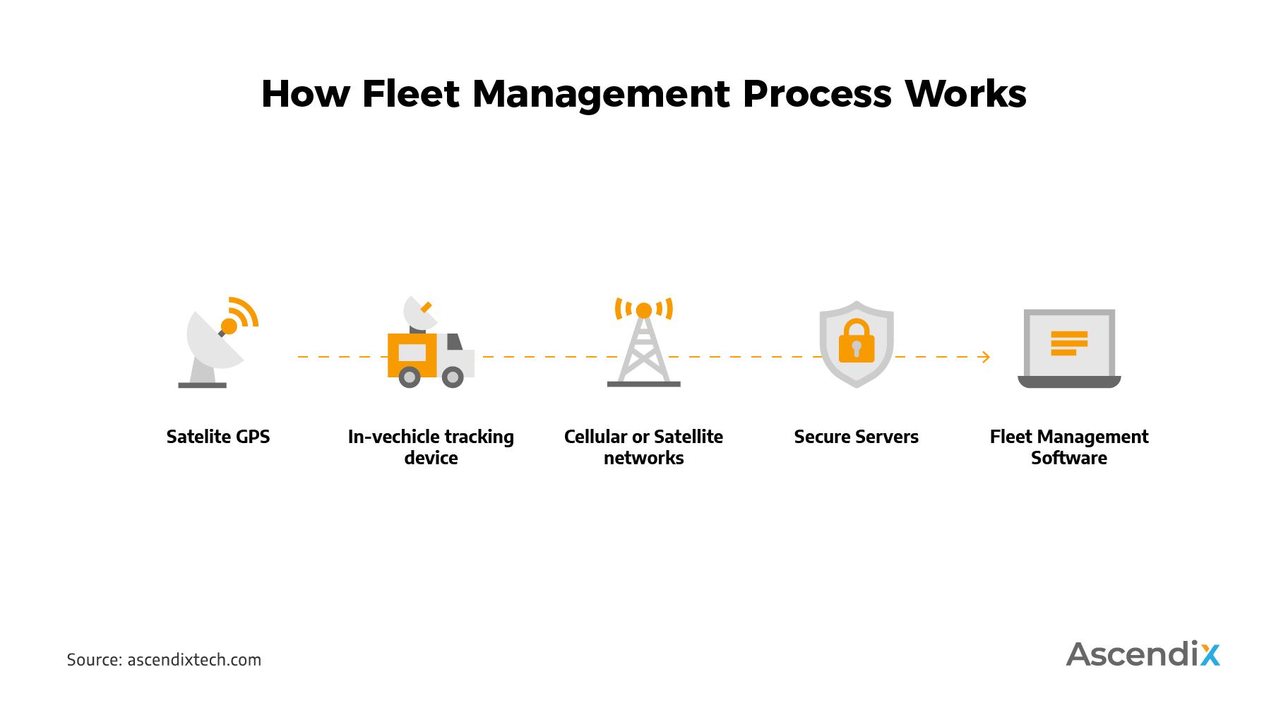 How Fleet Management Process Work
