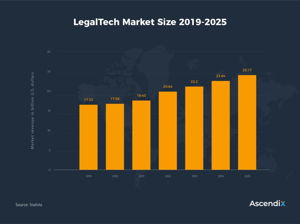 LegalTech Market Size 2019-2025