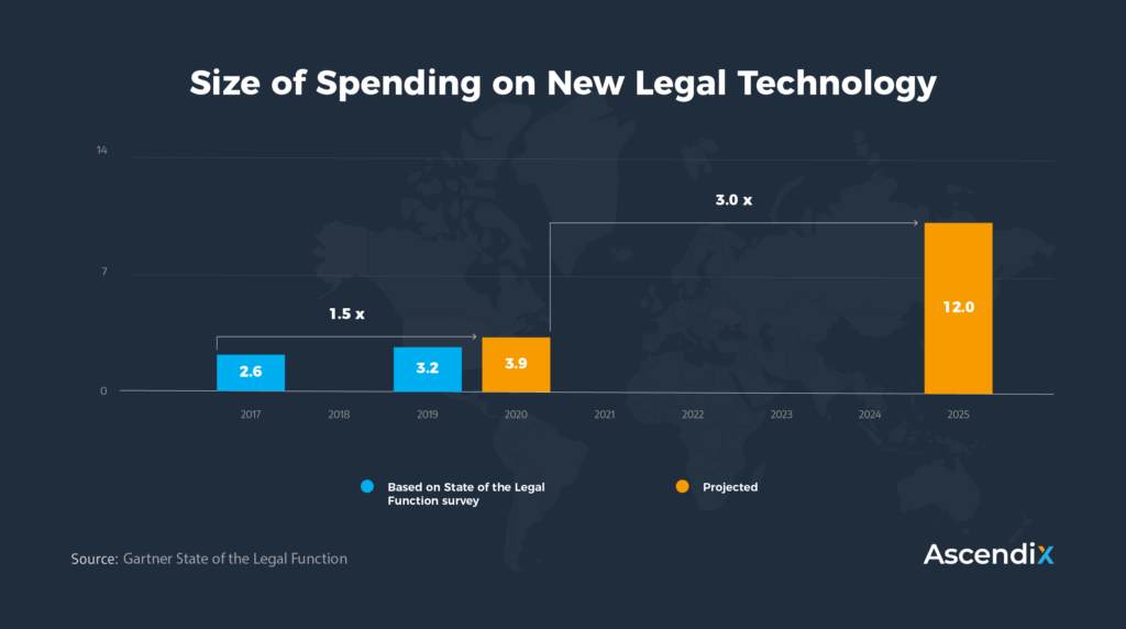 Size of Spending on New Legal Technology