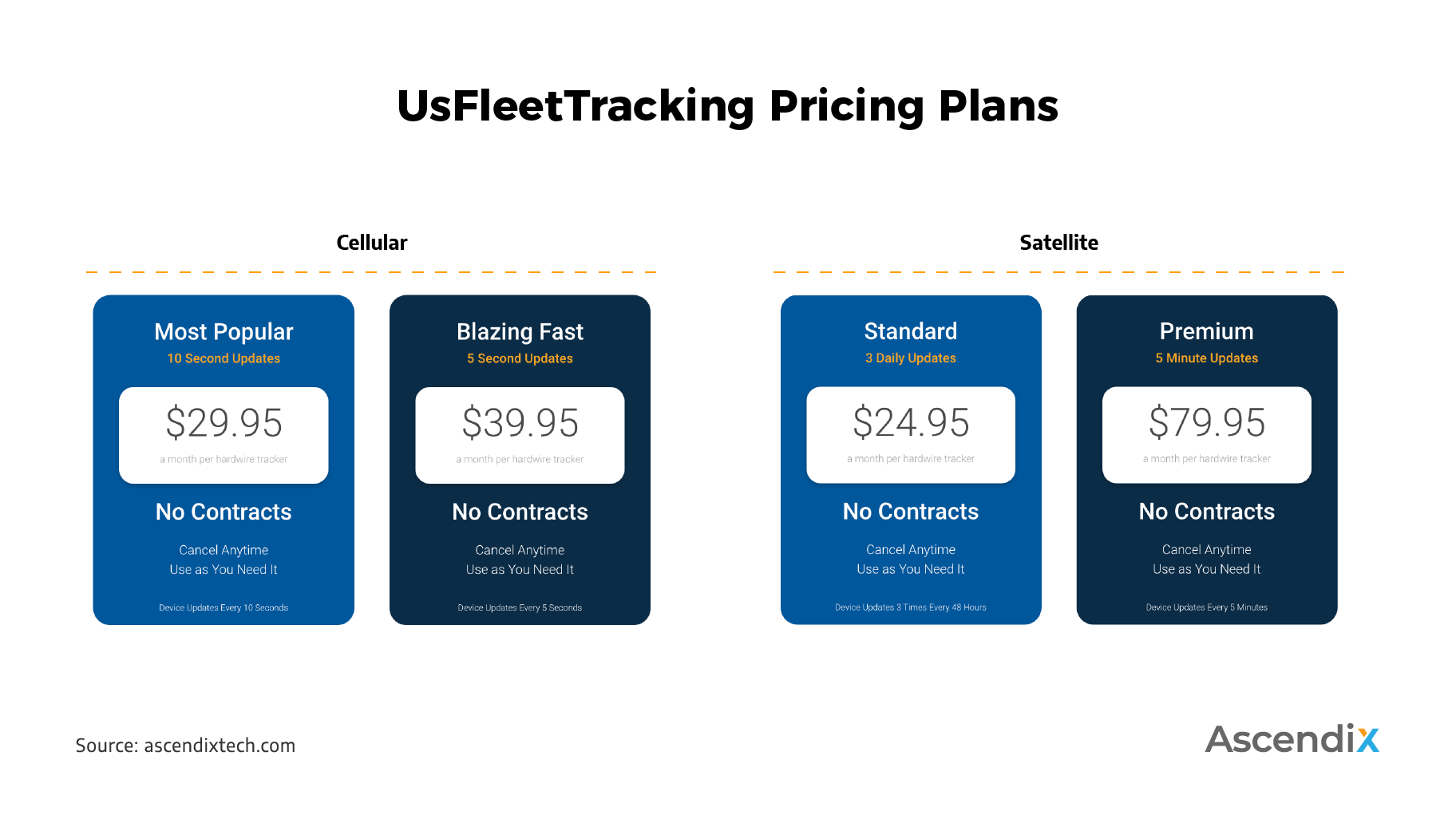 UsFleetTracking Pricing Plans