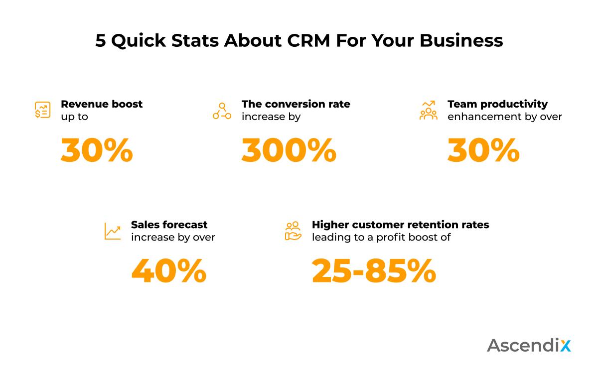 5 Quick Stats About CRM For Your Business | Ascendix Tech